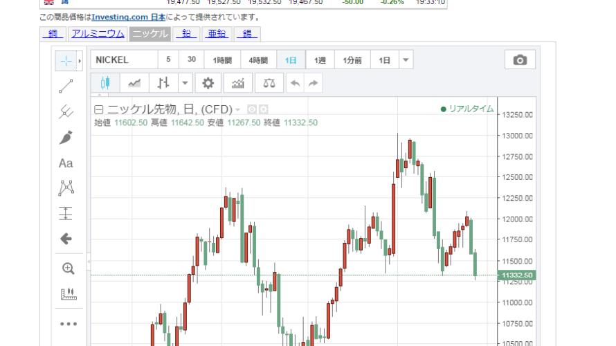 LME非鉄商品先物続落 中国需要の懸念が広がる