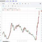 LMEアルミ価格の急騰と今後懸念される影響について
