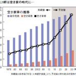 日本の人口減少による不動産マーケットへの影響
